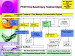 pt ot time based injury treatment algorithm