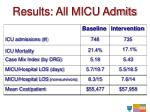 results all micu admits