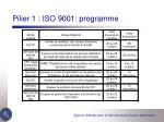pilier 1 iso 9001 programme