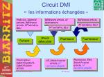 circuit dmi les informations chang es