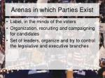 arenas in which parties exist