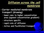 diffusion across the cell membrane8
