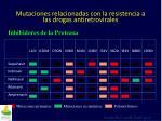mutaciones relacionadas con la resistencia a las drogas antiretrovirales