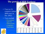 the growth of hdf explorer