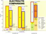 electrolyte comparisons