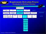 requirements derivation process documented in database structure