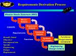requirements derivation process