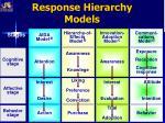 response hierarchy models