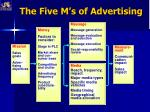 the five m s of advertising