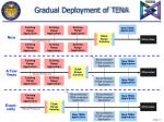 gradual deployment of tena