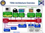 tena architecture overview