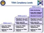 tena compliancy levels