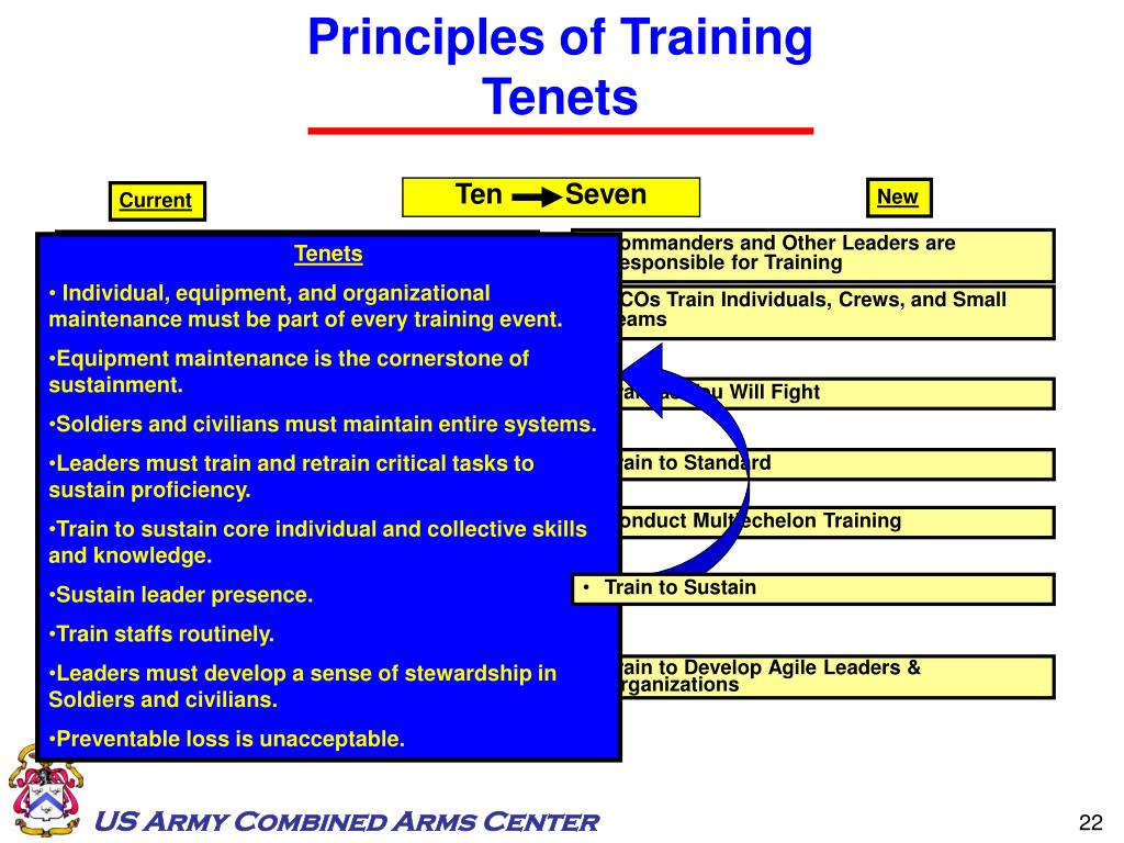 Principles of Training