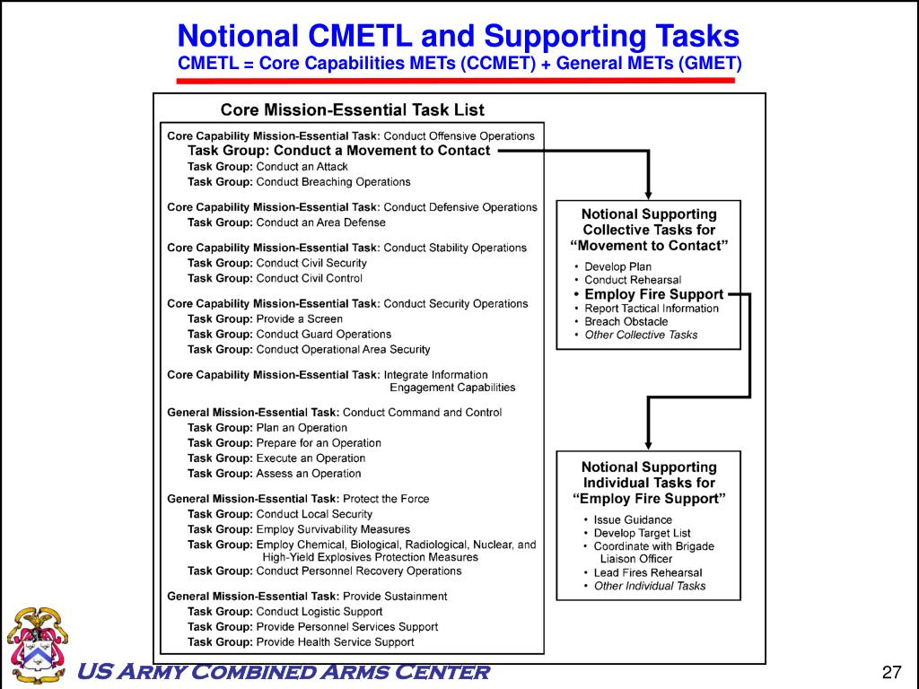 Notional CMETL and Supporting Tasks