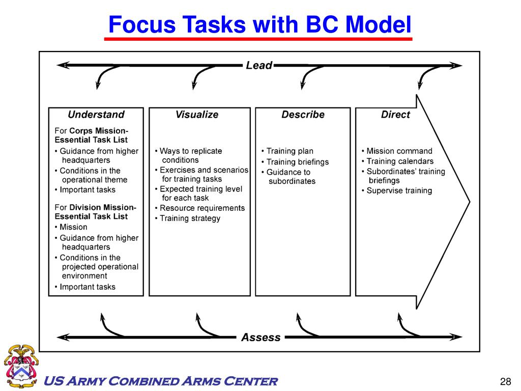 Focus Tasks with BC Model