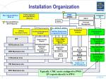 installation organization