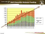 dod chem bio defense funding