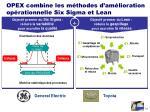 opex combine les m thodes d am lioration op rationnelle six sigma et lean