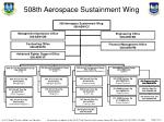 508th aerospace sustainment wing