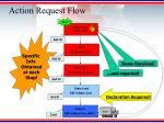 action request flow