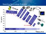 gasoline technology evolution