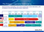 the emission legislation global drive
