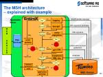 the msh architecture explained with example