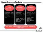 daxar success factors