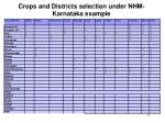 crops and districts selection under nhm karnataka example