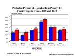 projected percent of households in poverty by family type in texas 2000 and 2040