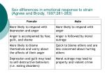 sex differences in emotional response to strain agnew and broidy 1997 281 283