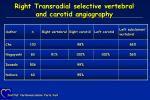 right transradial selective vertebral and carotid angiography