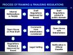 process of framing finalising regulations