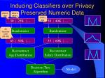 inducing classifiers over privacy preserved numeric data