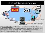 risk of re identification