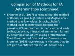 comparison of methods for fa determination continued