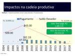 impactos na cadeia produtiva29