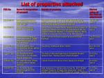 list of properties attached