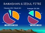 ramadhan iedul fitri