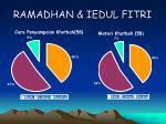 ramadhan iedul fitri41