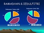 ramadhan iedulfitri37