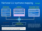 national lu systems mapping