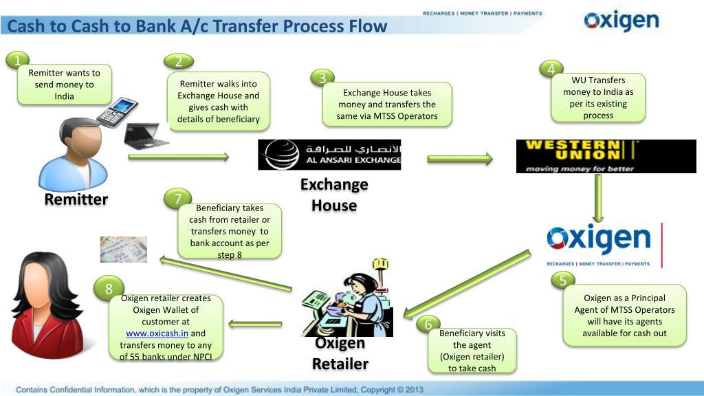Cash to Cash to Bank A/c Transfer Process Flow
