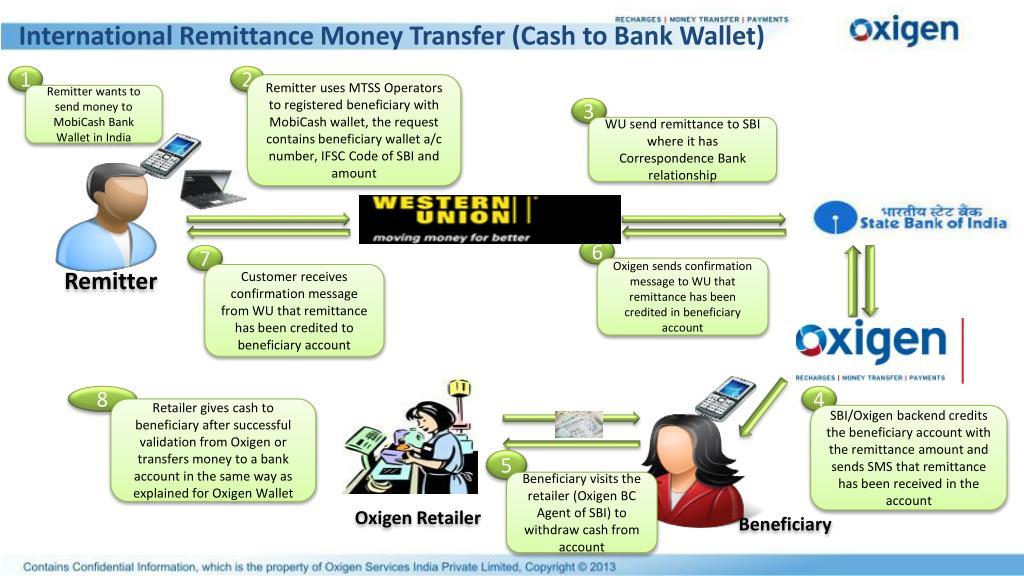International Remittance Money Transfer (Cash to Bank Wallet)
