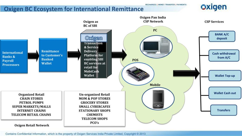 Oxigen BC Ecosystem for International Remittance