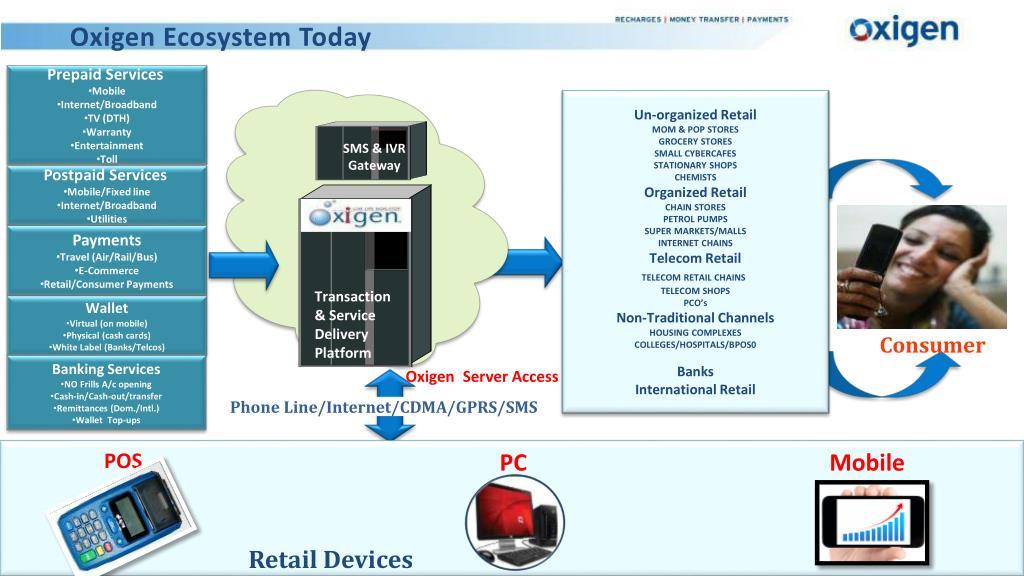 Oxigen Ecosystem Today
