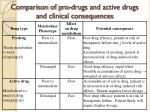 comparison of pro drugs and active drugs and clinical consequences