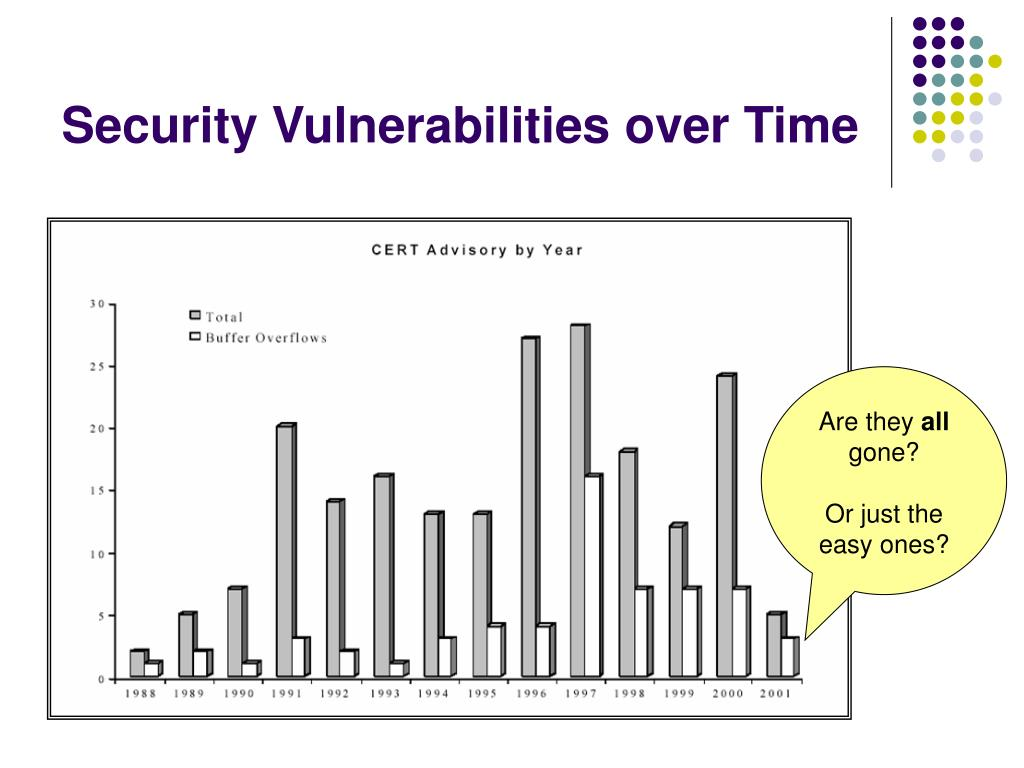 Security Vulnerabilities over Time