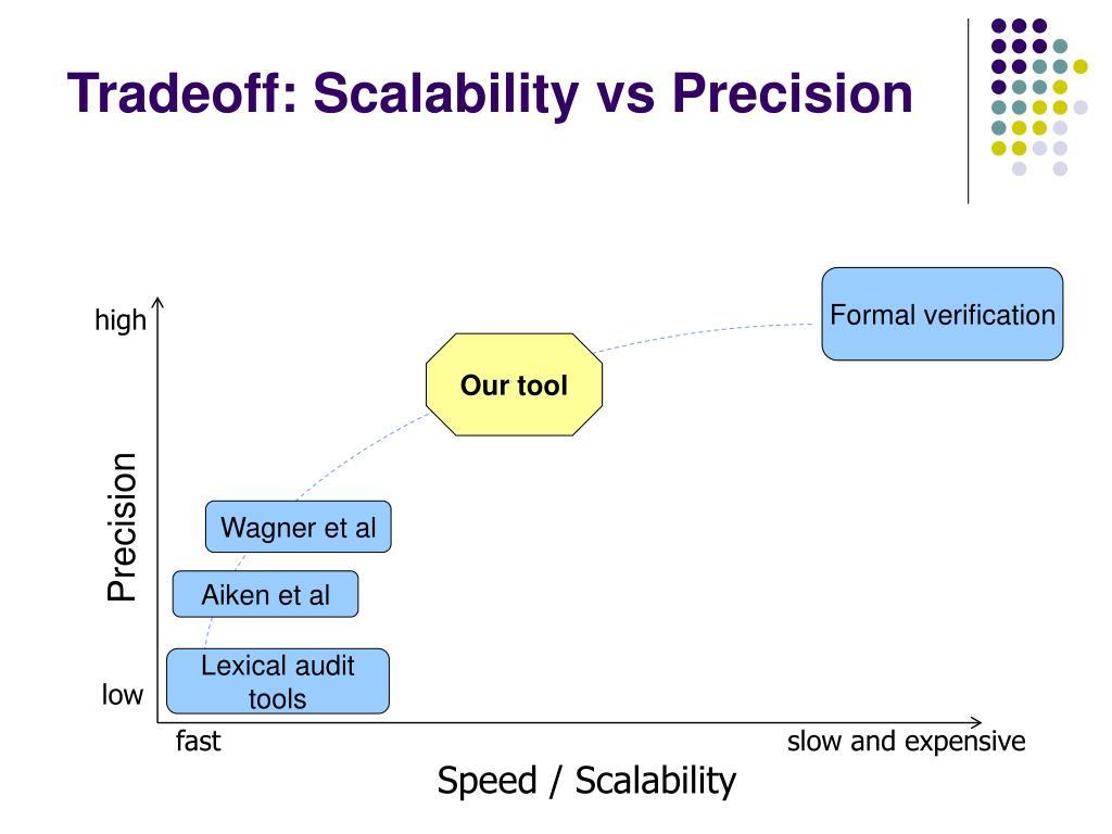 Tradeoff: Scalability vs Precision