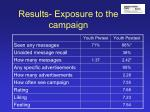 results exposure to the campaign